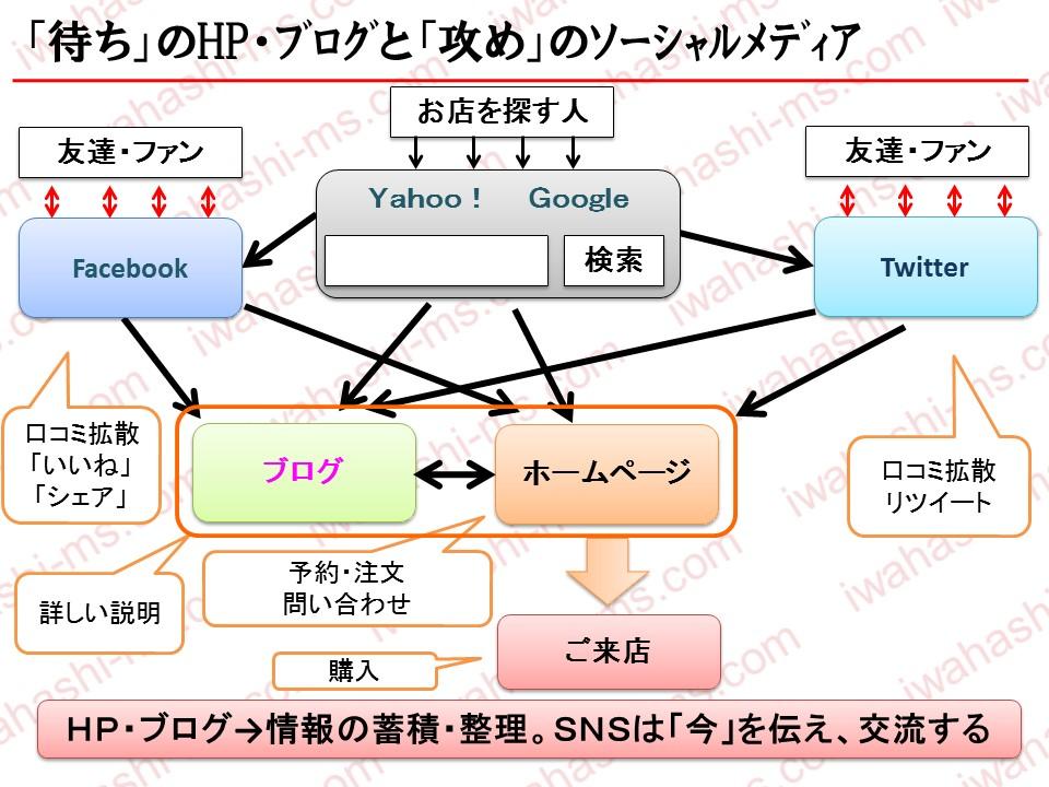 HP・ブログとSNS